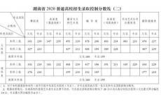 2020高职高考志愿填报时间,高职考填志愿是什么时候