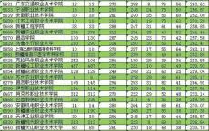 2020高职高考录取结果,安徽高职单招网