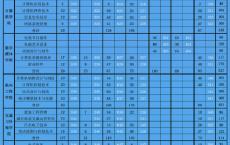 深圳职业技术学院高职高考录取分数