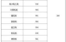 深圳一职高考高职分数线