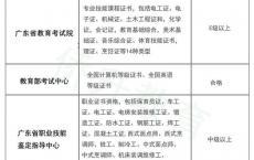 深圳3+证书高职高考培训班,高职高考培训