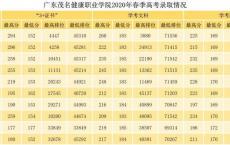 深圳职业技术学院高职高考录取分数,中专怎么考深圳职业技术学校