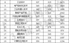 广东省高职高考报名条件,广东理工职业技术学校学费