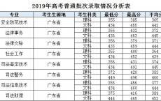 2020年广东高职高考时间,2020年高职高考会扩大招生吗