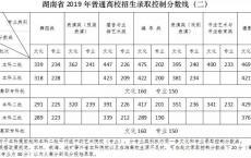 2020年高职高考本科院校,韩山师范大学高职高考