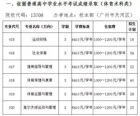 深圳报考高职扩招,高职报名