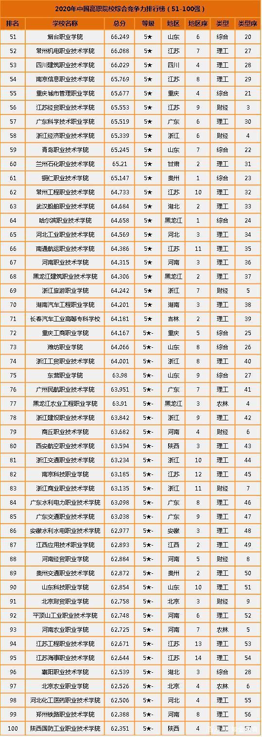 深圳高职高专学校有哪些,武汉高职高专学校排名