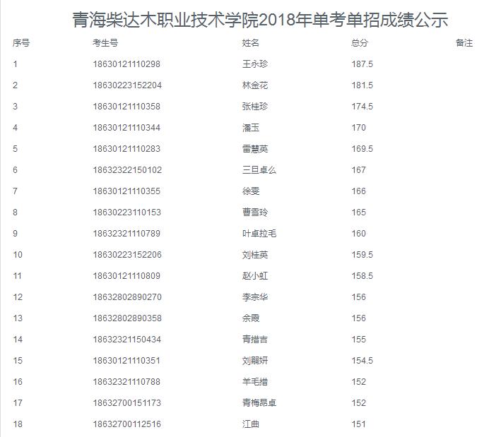 职高能考哪些学校,红安县职高可以考哪些大学
