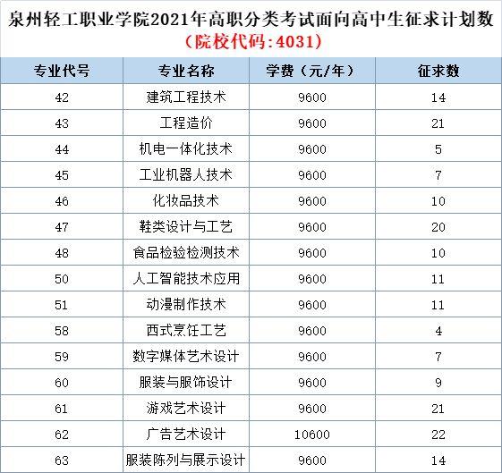 2021高职高考时间,湖南高职扩招报名