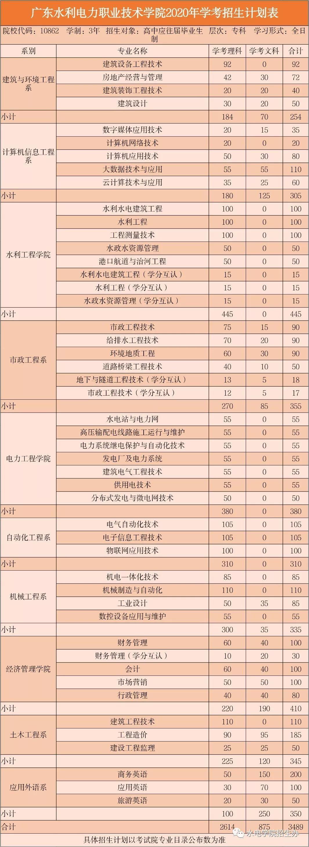 广东省高职高考学校,国家对职高的重视程度