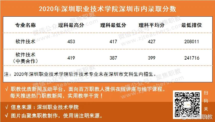 深圳高职高考学校哪个好