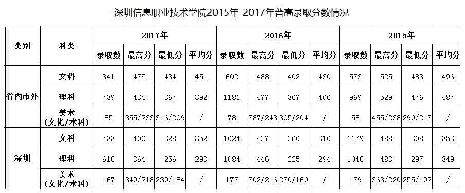 深圳技术职业学院高职高考分数线